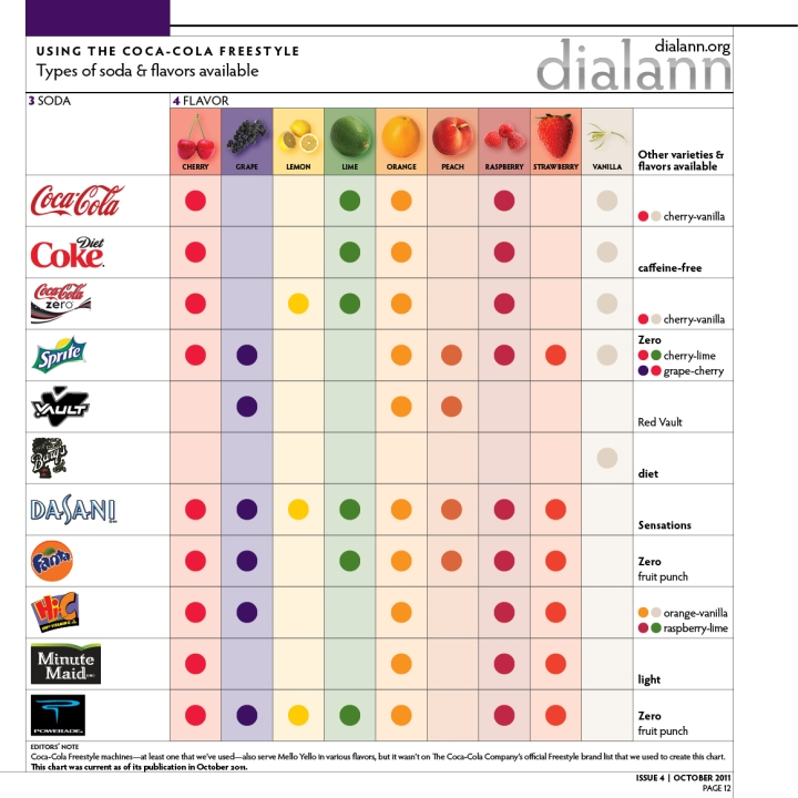 Using the Coca-Cola Freestyle: Types of soda & flavors available